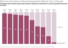 Income gains going to top 1% in  1954-7:     5% 1975-9:   25% 2009-12: 95%  http://nyti.ms/1BhNrQq