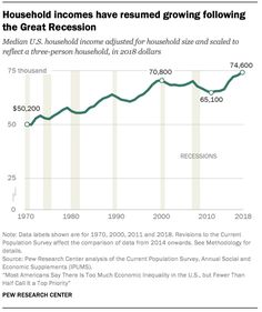 Source: Pew Research Center Pew Research Center, Great Recession, Household Income, Social Class, Bar Chart, Resume, Job Resume, Bar Graphs, Executive Resume