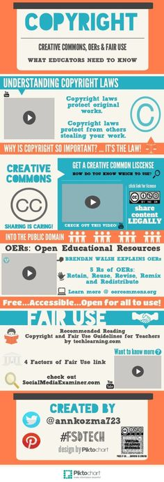 8 infographics about public domain and copyright - Social - A guide to copyright laws – infographic - Content Marketing, Inbound Marketing, Infographic Creator, Intellectual Property Law, Web Design, Layout Design, Graphic Design, Digital Literacy, Digital Citizenship