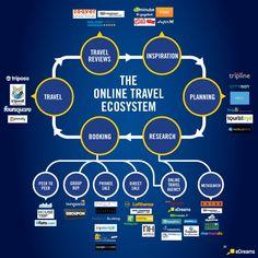 The online travel ecosystem #INFOGRAPHIC via @Tnooz CC @Zoover