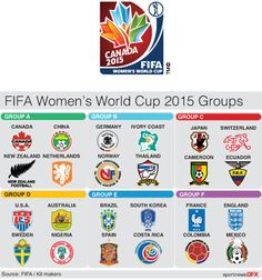 WOMENSWCUP-LOGOS - FIFA Women's World Cup 2015 group table with vector team crests and official event logo art.