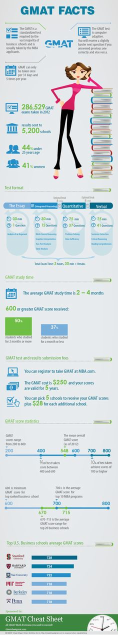 ***GMAT Facts  ***  GMAT Facts is a nicely designed compilation of various information about GMAT in one place: test format, average scores, fees, study times, top U.S. schools scores, etc. GMAT Facts Infographic brought to you by the team at GMAT Cheat Sheet    http://cheatsheetgmat.com/gmat-facts/