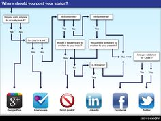 Where should you post your status? #geek