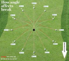 Did you know the angle affects the break? #GolfForBeginners