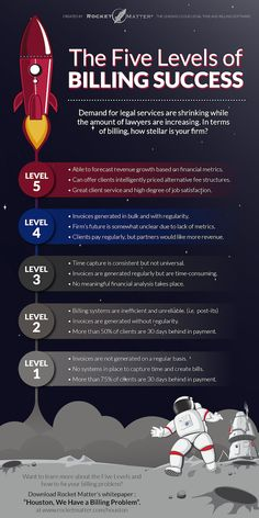 The Five Levels of Law Firm Billing Success (INFOGRAPHIC). What level is your law firm on? Really great information about Law Firm Billing