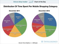 Are retailers winning back mobile shoppers?  Looks like they are, as daily deal sites are waning.