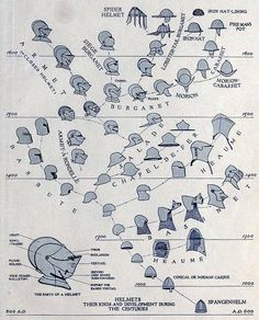 Helmet development chart.