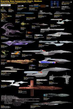 SF映画に登場する宇宙船のサイズ比較画像 - サイズブログ