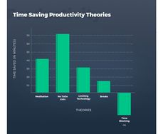 5 Time-Saving Productivity Hacks Reviewed  Deciding to be more productive is easy. Figuring out where to start is a bit more tricky. We wanted to see how much time (and money) could be saved by implementing five of the most talked-about productivity hacks so we rounded up a few volunteer researchers from The Simple Dollar team and put each hack to the test.  One thing to remember  Before we dive into the results its important to remember one thing: productivity hacks are habits not silver…