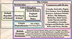 Explaining the Crown, UK, Great Britain, England, Scotland, Ireland, Northern Ireland, Crown Dependencies and British Overseas Territories. See the YouTube video this was captured from for a full explanation http://www.youtube.com/watch?v=rNu8XDBSn10&feature=player_embedded