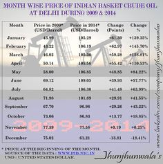 #IndianBasketCrudeOil Month Wise Performance for 2009 and 2014  Data compiled and released by Ministry of Petroleum & Natural Gas on 5th March 2015.  #CrudeOilRupeePrice #IndiaCrudeOilPrice #IndiaInvest #CrudeOil #IndiaCrudeOil #CrudeOilProducts #CrudeCommodity#PetroleumProducts #UnitedStatesDollar #JhunjhunwalasFinance   For more Informative posts click : https://www.linkedin.com/company/jhunjhunwalas
