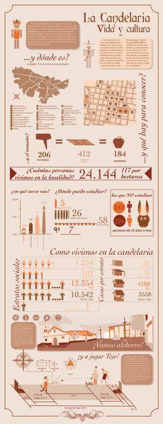 infografía socio cultural de la Candelaria Bogotá-Colombia