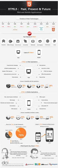 Inicio de HTML5, su crecimiento y futuro #Infografía