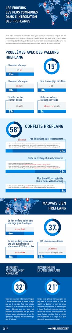 Infographie : comment rater son SEO international