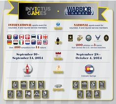 #USArmy .......... ICYMI: Beginning September 10th, #USArmy wounded, ill and injured Soldiers and Veterans will be competing in TWO major sporting events—#InvictusGames and #WarriorGames. First up, the Invictus Games in London. Get ready to cheer on your #IamUSA team as 22 Soldiers and Veterans join forces with athletes from the Marines, U.S. Navy, U.S. Air Force, and U.S. Army Special Op Command...  ...... http://www.WTC.army.mil/fb/invictus_games_2014.html