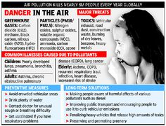 Environment News: Studies show it's causing host of diseases, including lung cancer, and premature deaths Air Pollution In India, Times Of India