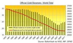 To just get back to the gold/currency balance averaged over the decade of the '80s, gold would have to increase in price some 15 fold.