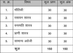 MP ANM Exam pattern details