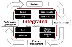 6 Steps to an Optimized and Socialized Content Workflow