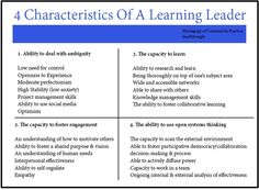 The 28 Features of A Leading Learner