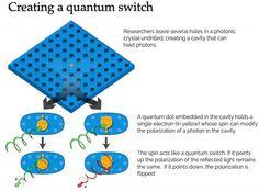 Creating a Quantum Switch