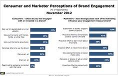 Consumer & Marketer Perceptions of Brand Engagement