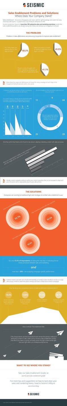 Sales - The Biggest Sales-Enablement Problems and Their Solutions [Infographic] : MarketingProfs Article