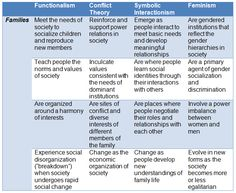 23 Sociology Of American Families Ideas Sociology Parenting After Separation Family Structure