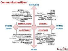 Keizer & Co, communicatie en coaching - Ken jezelf, ken de ander. Welke communicatiestijl heeft jouw voorkeur?