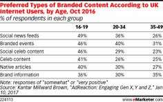 Preferred Types of Branded Content According to UK Internet Users, by Age, Oct 2016 (% of respondents in each group)