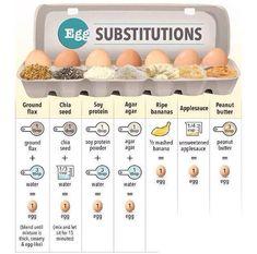 veggywonderland:   Wie man Eier ersetzenkann:) - Vegan