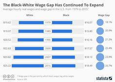 The Black-White Wage Gap Has Continued To Expand Under Obama | Statista