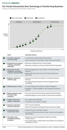 Top 10 #technology #trends to watch. 2018 To 2020 Forrester Research