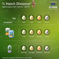 Trainers will enjoy Incubator effectiveness, Baby Pokémon in Eggs, a chance at shiny Buneary, and more! Pokemon Go Valor, Baby Pokemon, Geek Girls, Digimon, Geek Stuff, Chart, Egg Incubator, Anime, Distance