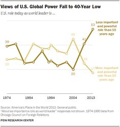 Public Sees U.S. Power Declining as Support for Global Engagement Slips  America's Place in the World 2013