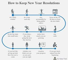 Keep resolutions