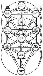 Los Cuatro Mundos:  Para los cabalistas, esta estructura de estudio refleja especialmente las enseñanzas de la Mercavah, las que, entre otras cosas, son interpretaciones cabalistas del libro de Ezequiel en el Antiguo Testamento.  Los cuatro mundos son cuatro niveles de manifestación sobre la base de los cuales está construida la creación:  1.- El Plano Divino o Atziluth  2.- El Plano de la Creación o Beriah  3.- El Plano de la Formación o Yezirah  4.- El Plano de la Materia o Asiyyah