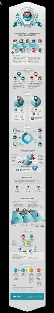 Infographie : le phénomène MOOC débarque en France
