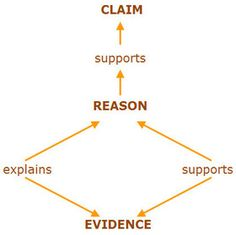 Using Claims, Counter Claims, Evidence, And Reasoning To Support Arguments In Writing (Common Core Standards 9-10.W.1.a-e) | Learnist