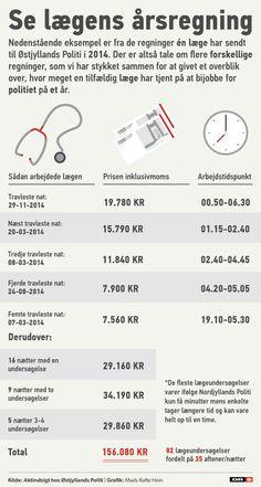 BLODPRØVER Se lægens regning: Dagsløn på 19.780 kroner   Nyheder   DR 17/7-15