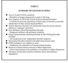 Changes in DSM-5