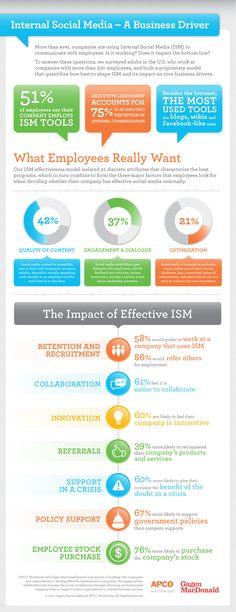 Internal Social Media: Infographic  from Gagen Macdonald