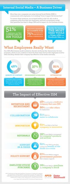 Internal Social Media: Infographic  from Gagen Macdonald