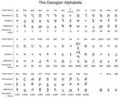 "Alphabets. Here's the Georgian alphabet: mkhedruli is the modern version. The blogger writes that they don't really use Cyrillic in Georgia: ""Today, Cyrillic is mainly found on things which are meant to be thrown away, like candy wrappers, and things which should be thrown away, like run-down old buildings. Things that are new and permanent are usually either in Georgian or Georgian / Latin."""