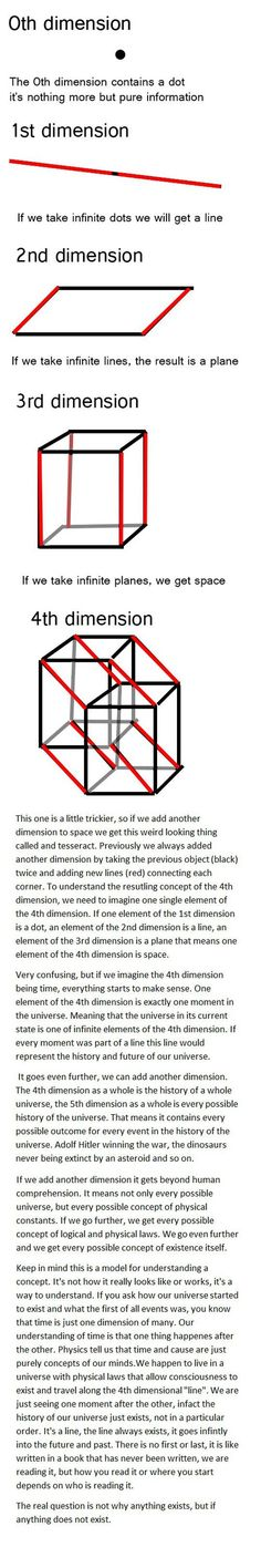 Easy Way To Understand Dimensions And How The Universe Started To Exist www.schoolofawakening.net