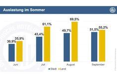 Hotels, Bar Chart, Summer, Bar Graphs