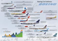 This high resolution Poster of the Boeing Civil Jet aircraft range and includes the B770, B717, B727, B737 family, B747 family, B757, B767, B777, B787 and 367-80 giving details of the the aircraft and the particular aircraft drawn. Available as an A1 size print.
