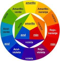 Analogous colors are colors that resemble each other and can be found by looking at the sides of some color of our circle, for example if we like the color blue, find the color blue green purple and blue are the colors because these are analogous to each side of the in our circle,