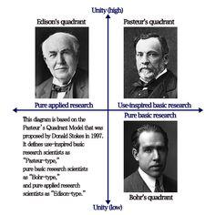 Pasteur's Quadrant Model