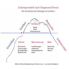 M Four ears and an iceberg - Bildung - Sigmund Freud, Schulz Von Thun, Psychology Memes, Affirmations, Career Coach, Social Work, Life Skills, Leadership, Coaching